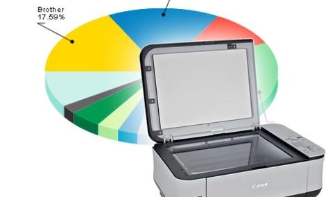 Ranking drukarek - czerwiec 2011