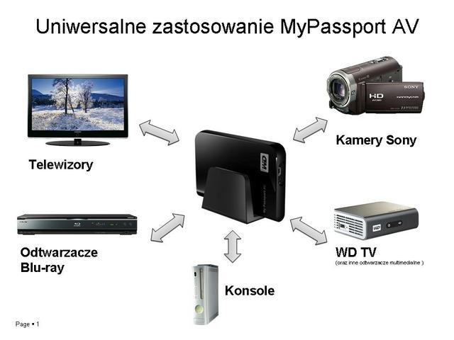 WD My Passport AV
