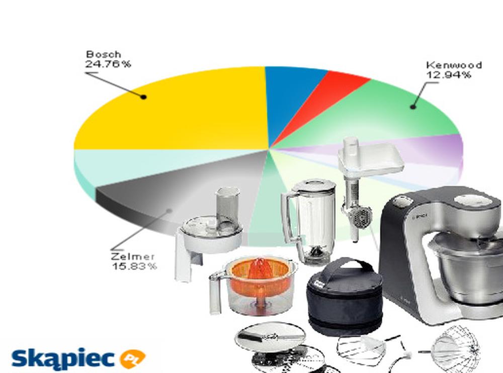 Ranking robotów kuchennych - sierpnień 2011