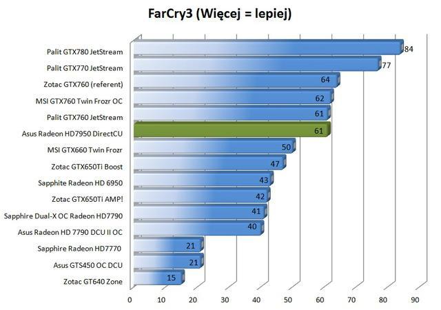Asus Radeon HD7950 DirectCU II Top far cry 3