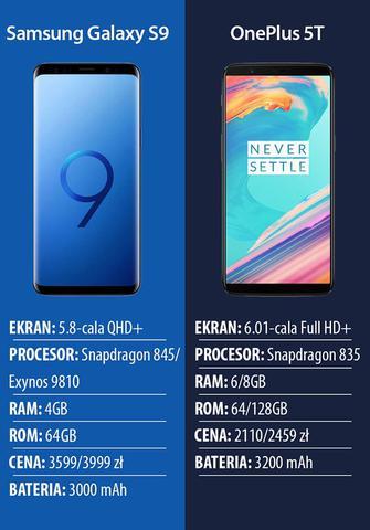 Samsung Galaxy S9 vs OnePlus5T