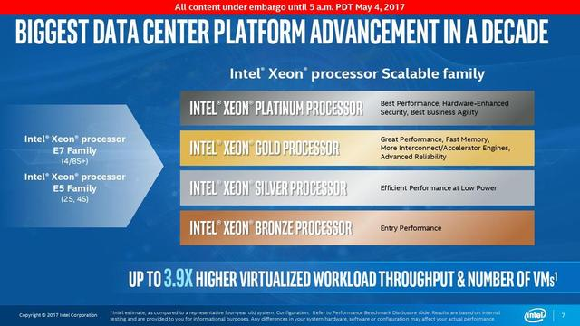 Prezentacja Intel Xeon Scalable