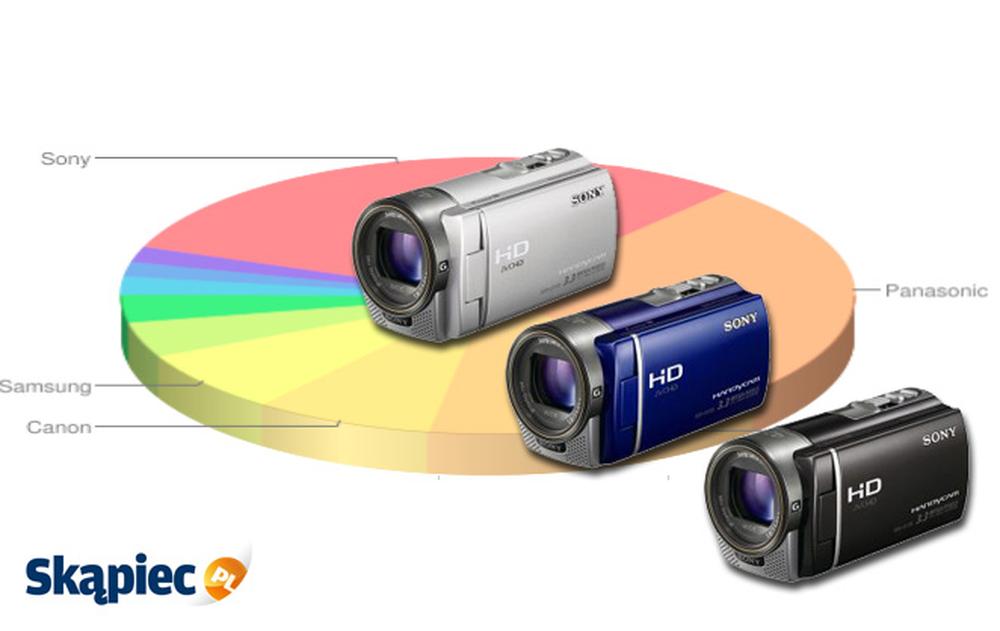 Ranking kamer cyfrowych - kwiecień 2012
