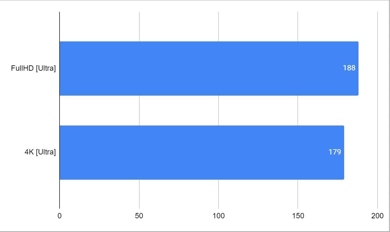 Intel i9-10850KA test w Fortnite