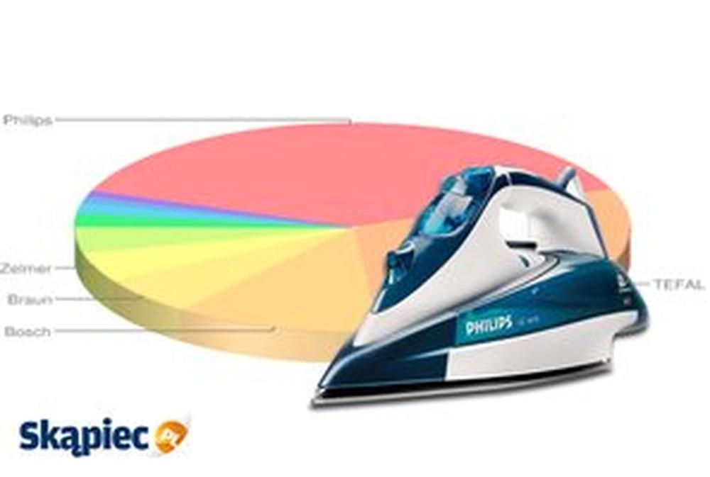 Ranking żelazek - kwiecień 2013