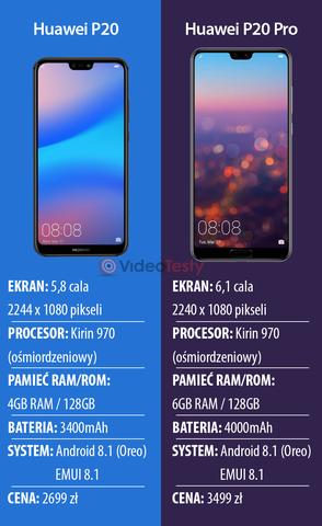 Specyfikacja Huawei P20