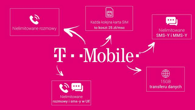 Plan T-Mobile Firma
