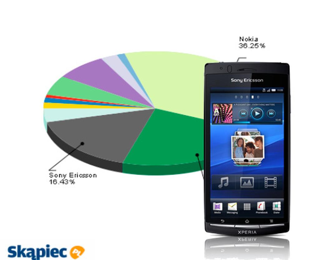 Ranking telefonów komórkowych - maj 2011