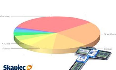 Ranking pamięci RAM - kwiecień 2012