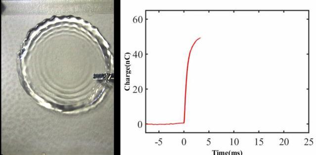 Kropla pozwala zyskać dużą energię po jej odbiciu się od powierzchni