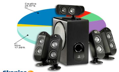 Ranking głośników komputerowych - sierpień 2011