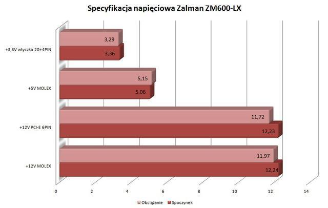Zalman ZM600-LX napięcia
