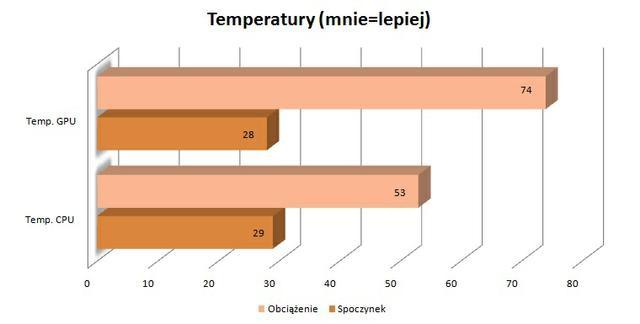 Cooler Master HAF XM test temperatury