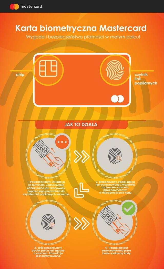MasterCard na odcisk palca