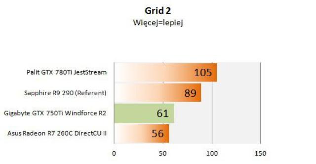 Gigabyte GTX 750Ti  grid 2