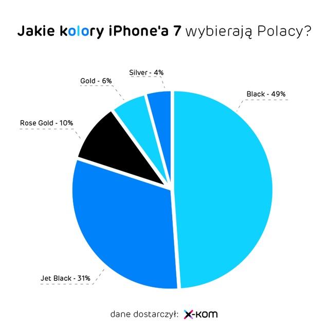 Jakie kolory iPhone 7 wybierają Polacy?