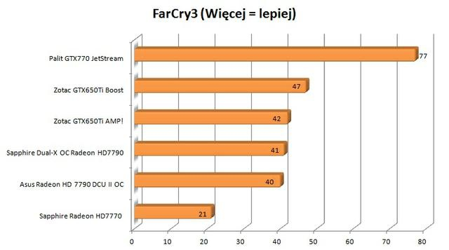 Palit GTX770 JetStream far cry 3