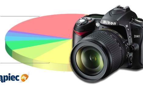 Ranking aparatów fotograficznych - styczeń 2012