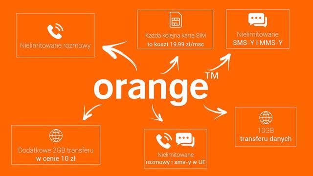 Plan Orange Firma