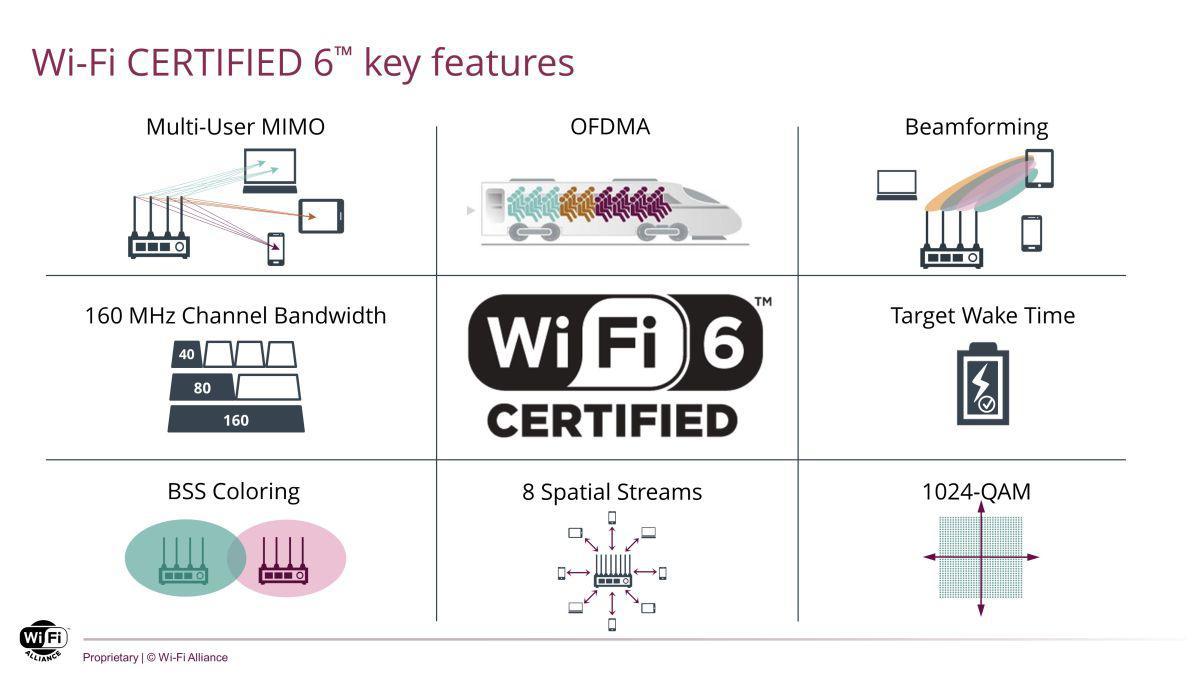 wi-fi 6 kluczowe funkcje