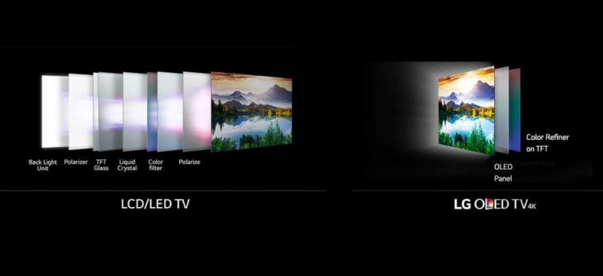 LCD/LED vs OLED - własność LG