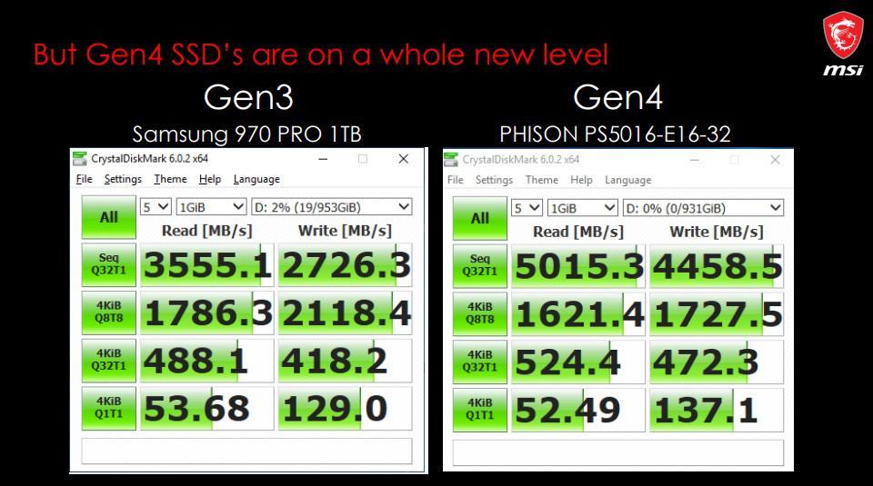 MSI Girona SSD prędkość PCI 4.0