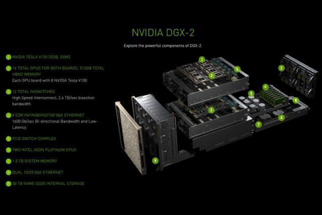 Nvidia DGX-2 schemat2