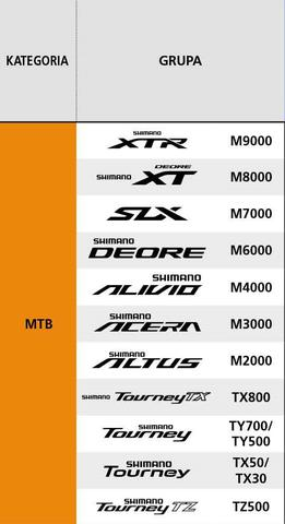 Grupy osprzętu Shimano MTB