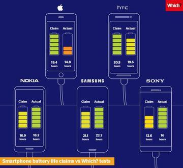 Smartfony Samsunga działają najdłużej