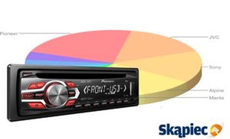 Ranking radioodtwarzaczy samochodowych - marzec 2012