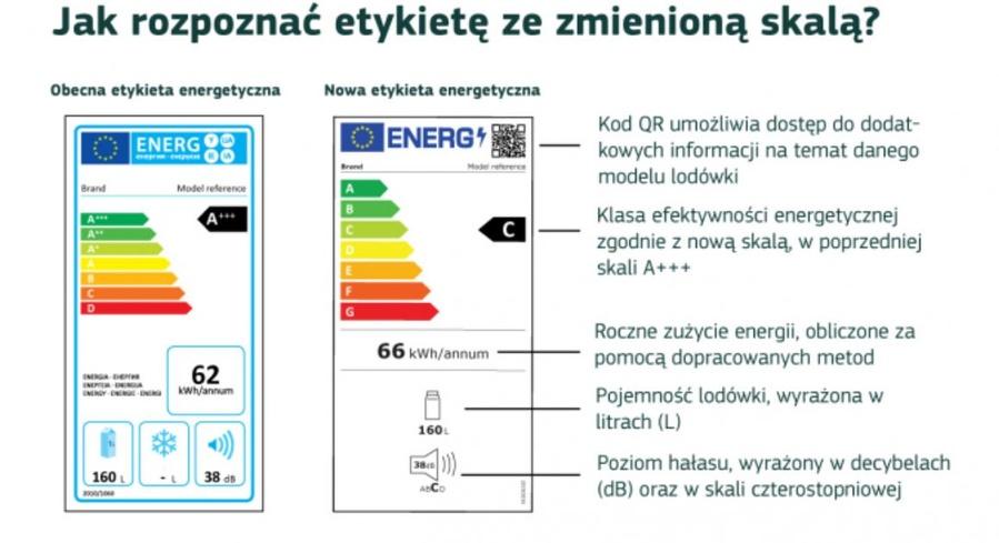 Nowe etykiety lepiej odzwierciedlają wydajność energetyczną współczenych urządzeń AGD