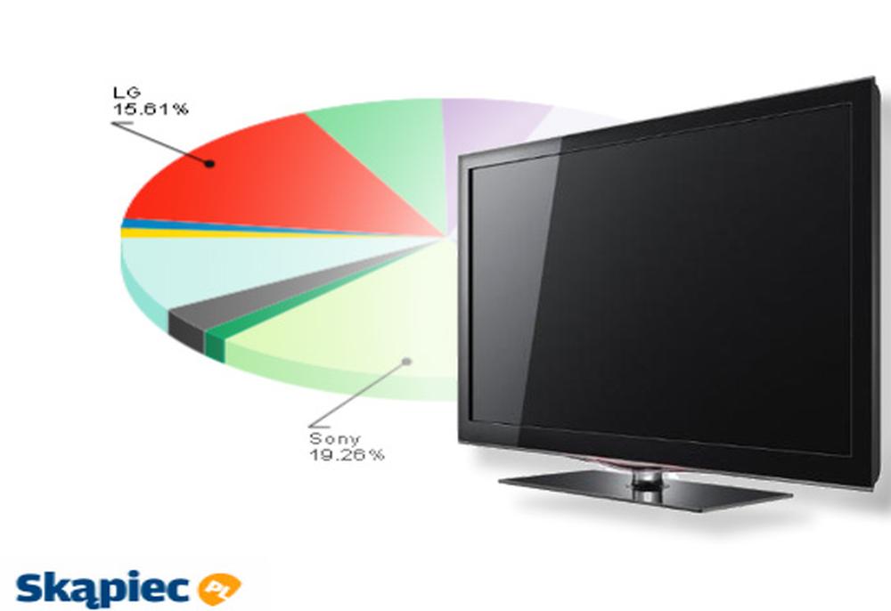 Ranking telewizorów LCD - maj 2011