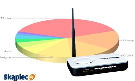 Ranking routerów - marzec 2012