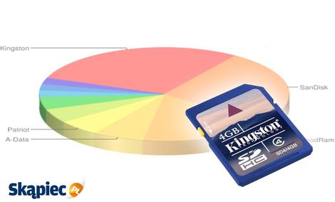 Ranking pamięci flash - kwiecień 2012