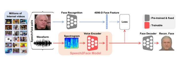 Speech2Face działa na zasadach nauczania maszynowego