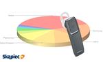 Ranking zestawów słuchawkowych - marzec 2012