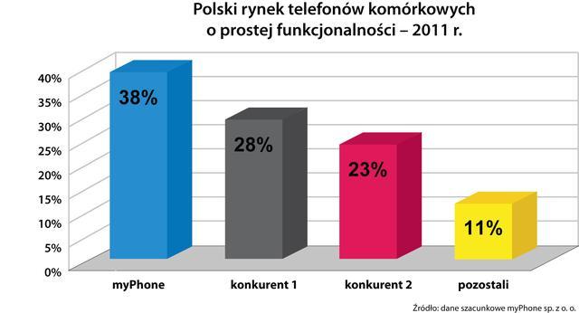 Niemal co drugi telefon komórkowy dla seniora, sprzedany w 2011 roku w Polsce to myPhone