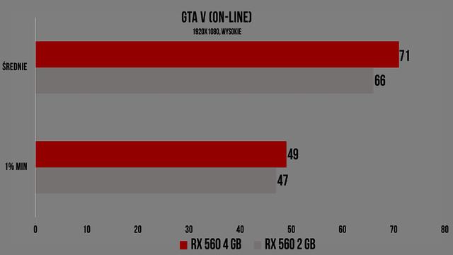 Wydajność w grach - GTA V Online