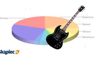 Ranking gitar elektrycznych - marzec 2012