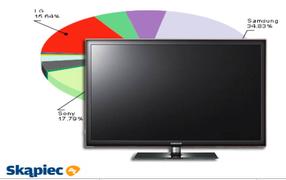 Ranking telewizorów LED - lipiec 2011