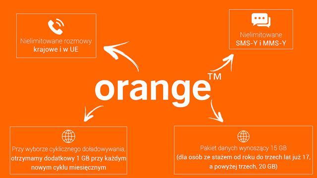Orange Karta