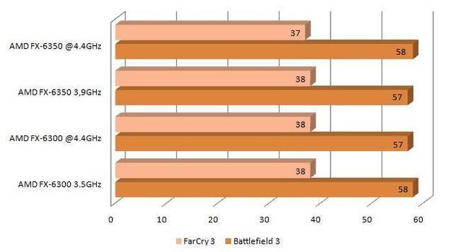 AMD FX-6350 gry