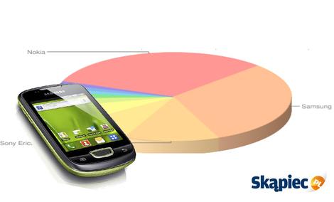 Ranking telefonów komórkowych - październik 2011