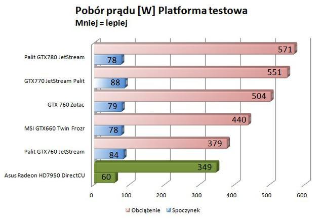 Asus Radeon HD7950 DirectCU II Top pobór prądu