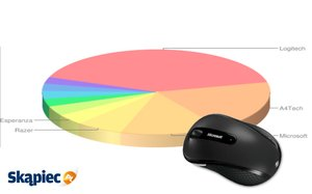 Ranking myszy i klawiatur - październik 2012