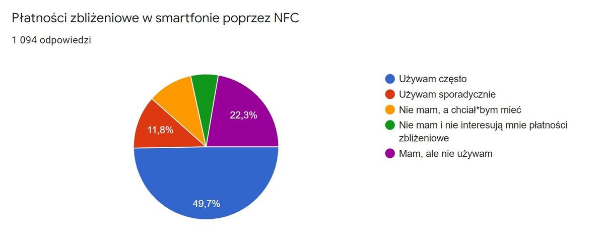 Płatności zbliżeniowe przez NFC są dość istotne dla wielu
