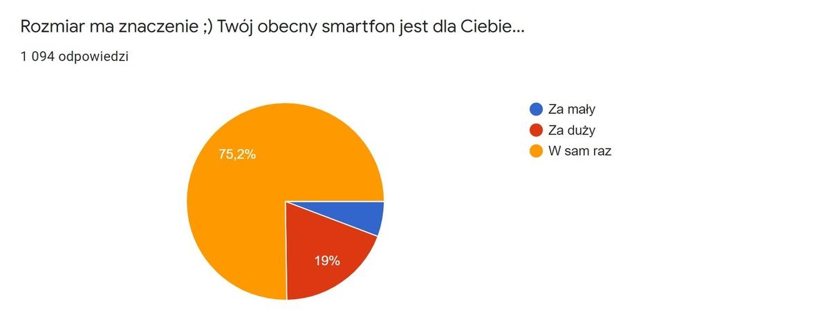 Większość ludzi uznaje swój obecny smartfon za idealny