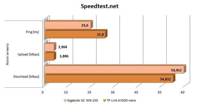 TPLink AV500 Nano speedtest różne serwery
