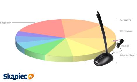 Ranking mikrofonów - luty 2012