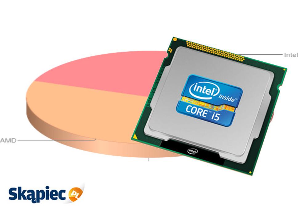 Ranking procesorów - kwiecień 2012